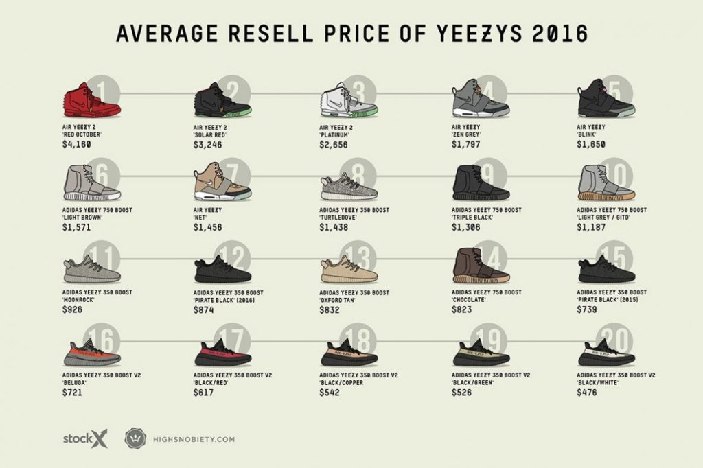 all released yeezys